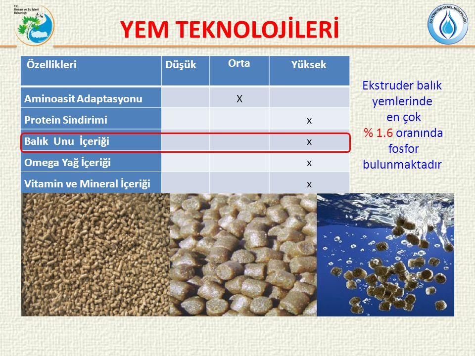 YEM TEKNOLOJİLERİ ÖzellikleriDüşük Orta Yüksek Aminoasit Adaptasyonu X Protein Sindirimi x Balık Unu İçeriği x Omega Yağ İçeriği x Vitamin ve Mineral İçeriği x Ekstruder balık yemlerinde en çok % 1.6 oranında fosfor bulunmaktadır
