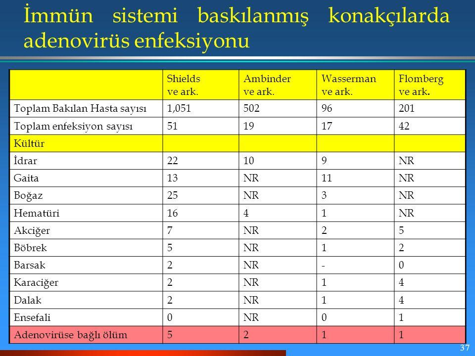 37 İmmün sistemi baskılanmış konakçılarda adenovirüs enfeksiyonu Shields ve ark. Ambinder ve ark. Wasserman ve ark. Flomberg ve ark. Toplam Bakılan Ha