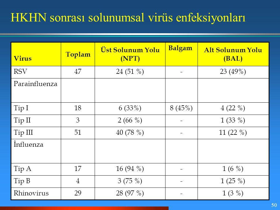 50 Virus Toplam Üst Solunum Yolu (NPT) Balgam Alt Solunum Yolu (BAL) RSV4724 (51 %)-23 (49%) Parainfluenza Tip I186 (33%)8 (45%)4 (22 %) Tip II32 (66