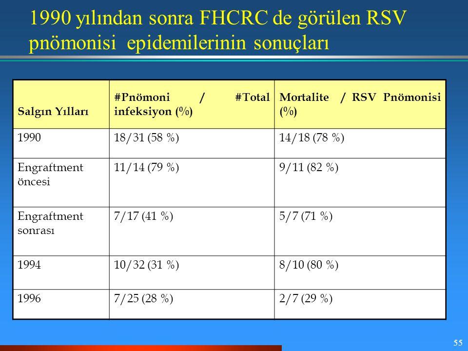 55 Salgın Yılları #Pnömoni / #Total infeksiyon (%) Mortalite / RSV Pnömonisi (%) 199018/31 (58 %)14/18 (78 %) Engraftment öncesi 11/14 (79 %)9/11 (82