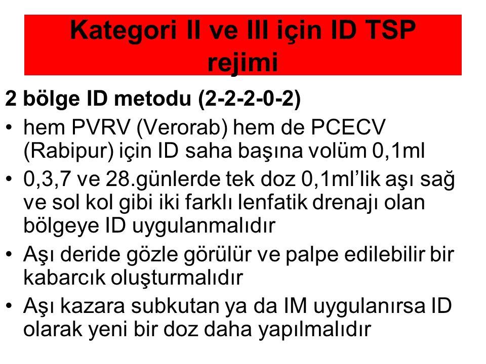 Kategori II ve III için ID TSP rejimi 2 bölge ID metodu (2-2-2-0-2) hem PVRV (Verorab) hem de PCECV (Rabipur) için ID saha başına volüm 0,1ml 0,3,7 ve