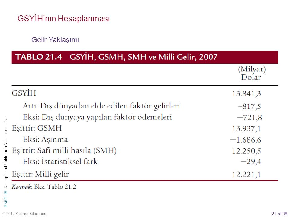 21 of 38 © 2012 Pearson Education PART IV Concepts and Problems in Macroeconomics GSYİH'nın Hesaplanması Gelir Yaklaşımı