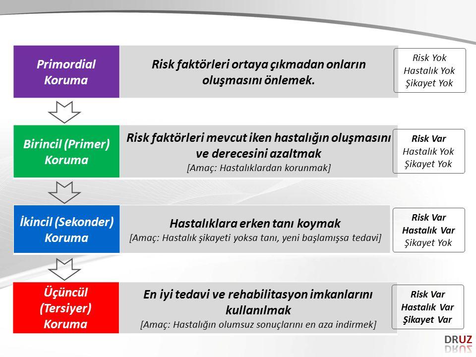 Birincil (Primer) Koruma Risk faktörleri mevcut iken hastalığın oluşmasını ve derecesini azaltmak [Amaç: Hastalıklardan korunmak] İkincil (Sekonder) K