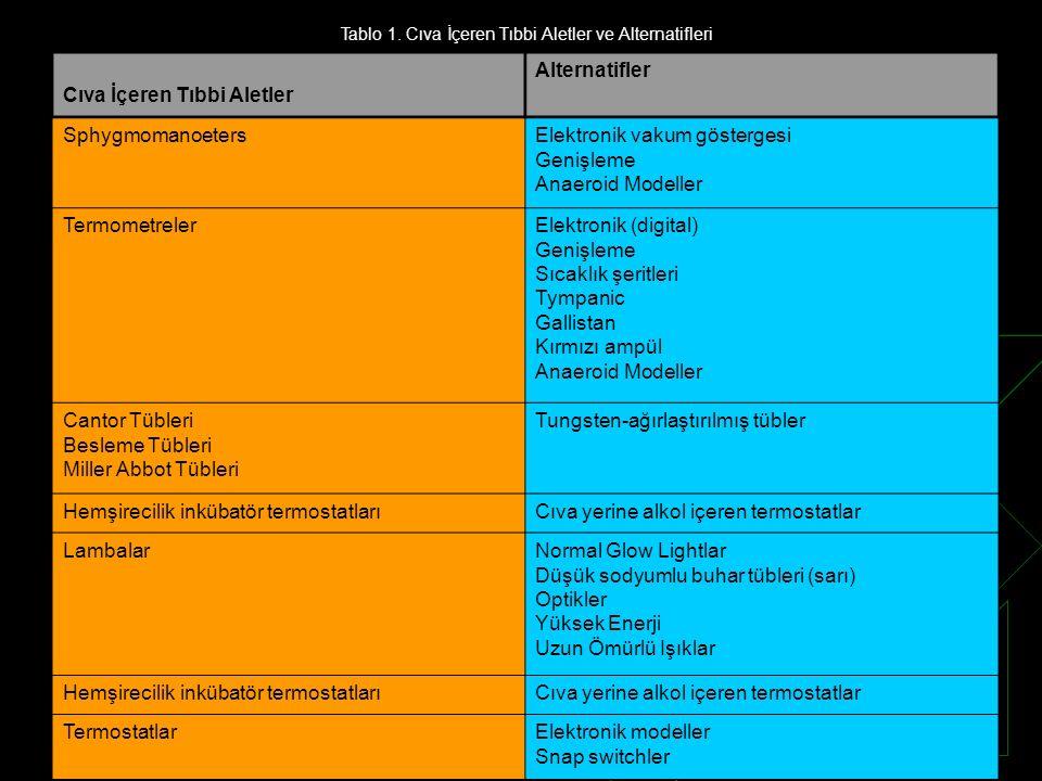Tablo 1. Cıva İçeren Tıbbi Aletler ve Alternatifleri Cıva İçeren Tıbbi Aletler Alternatifler SphygmomanoetersElektronik vakum göstergesi Genişleme Ana