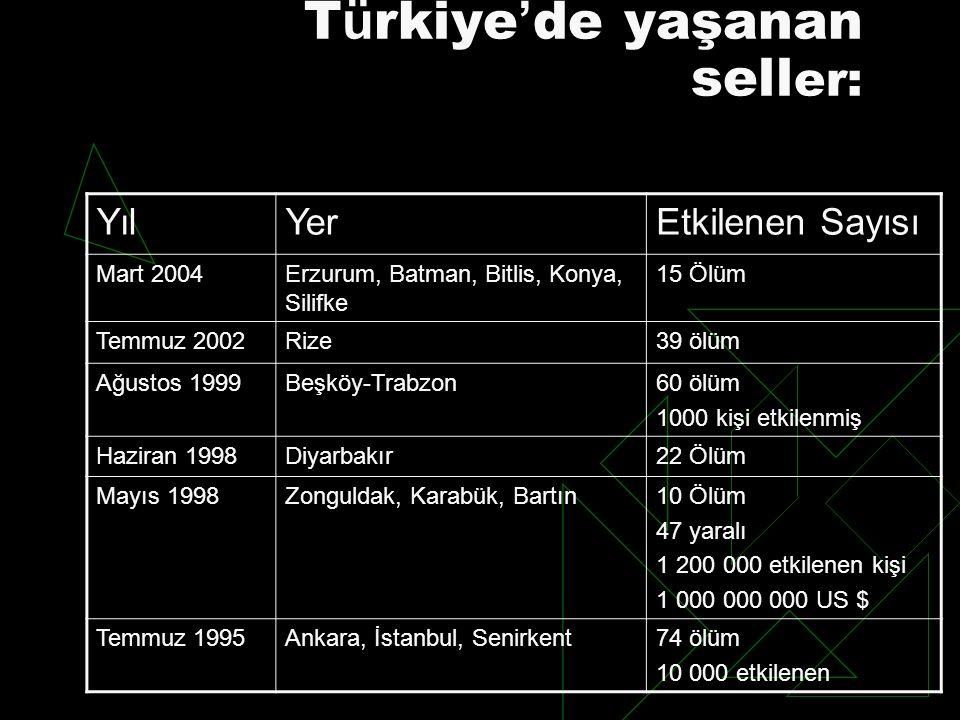 T ü rkiye ' de yaşanan sell er: YılYerEtkilenen Sayısı Mart 2004Erzurum, Batman, Bitlis, Konya, Silifke 15 Ölüm Temmuz 2002Rize39 ölüm Ağustos 1999Beş