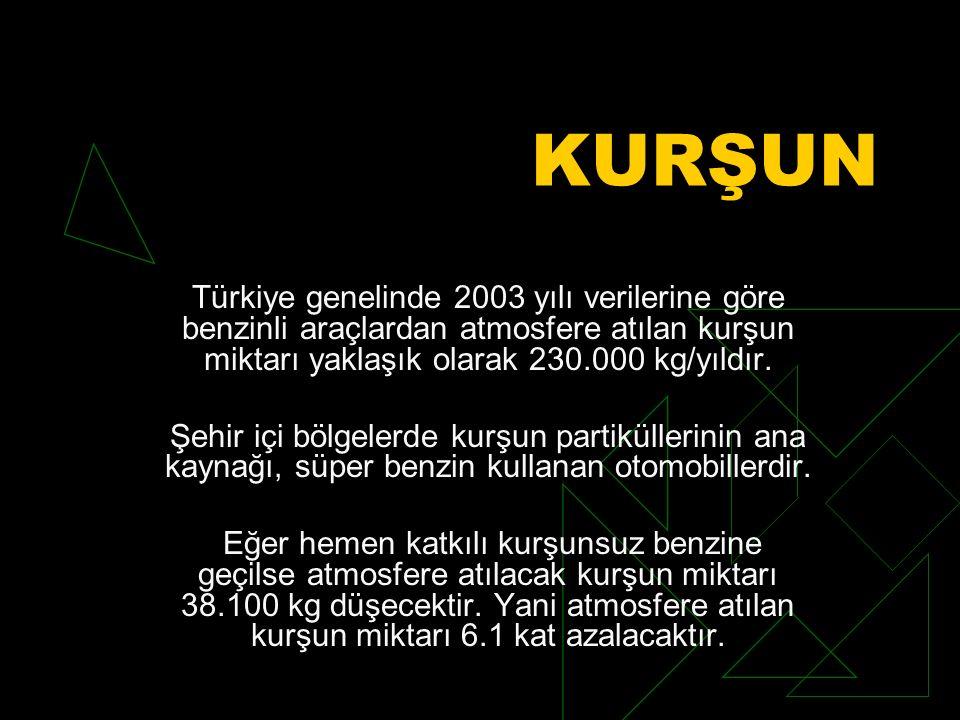 KURŞUN Türkiye genelinde 2003 yılı verilerine göre benzinli araçlardan atmosfere atılan kurşun miktarı yaklaşık olarak 230.000 kg/yıldır. Şehir içi bö