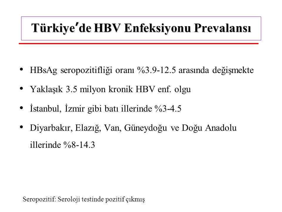 Türkiye'de HBV Enfeksiyonu Prevalansı HBsAg seropozitifliği oranı %3.9-12.5 arasında değişmekte Yaklaşık 3.5 milyon kronik HBV enf.