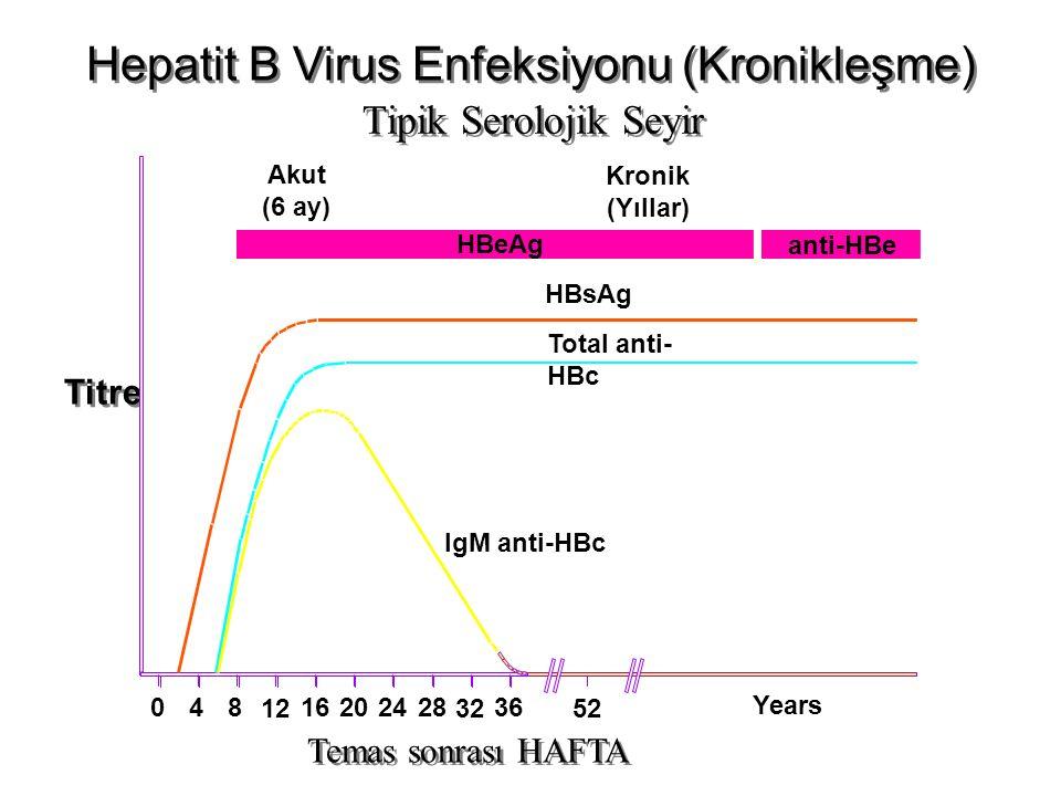 Hepatit B Virus Enfeksiyonu (Kronikleşme) Tipik Serolojik Seyir Temas sonrası HAFTA Titre IgM anti-HBc Total anti- HBc HBsAg Akut (6 ay) HBeAg Kronik (Yıllar) anti-HBe 048 12 16202428 32 36 52 Years