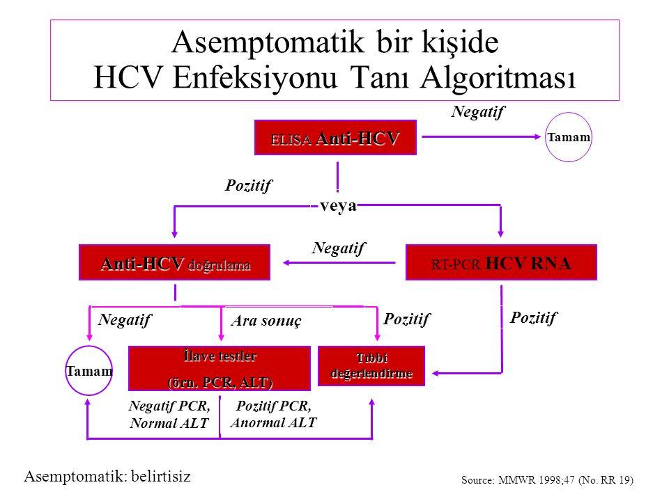 Asemptomatik bir kişide HCV Enfeksiyonu Tanı Algoritması ELISA Anti-HCV Negatif Tamam Pozitif veya Anti-HCV doğrulama RT-PCR HCV RNA Negatif Tamam İlave testler (örn.