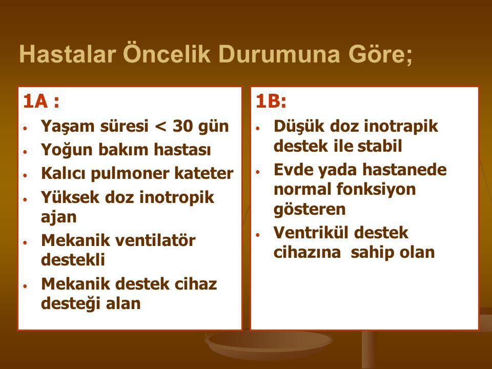 Hastalar Öncelik Durumuna Göre; 1A : Yaşam süresi < 30 gün Yoğun bakım hastası Kalıcı pulmoner kateter Yüksek doz inotropik ajan Mekanik ventilatör de