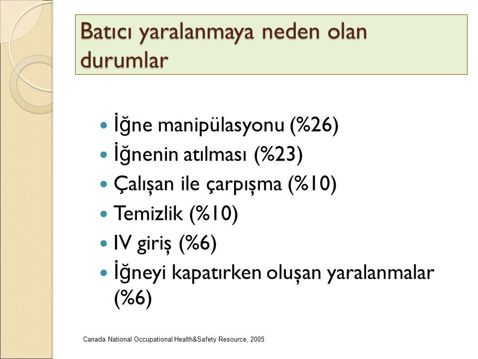 Batıcı yaralanmaya neden olan durumlar İğ ne manipülasyonu (%26) İğ nenin atılması (%23) Çalışan ile çarpışma (%10) Temizlik (%10) IV giriş (%6) İğ ne