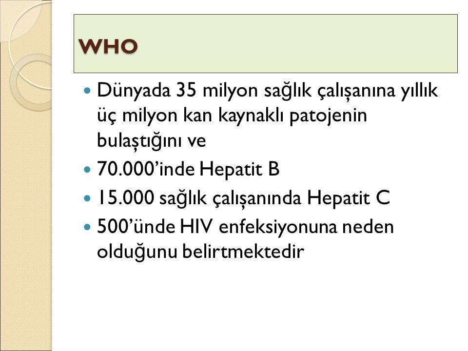 WHO Dünyada 35 milyon sa ğ lık çalışanına yıllık üç milyon kan kaynaklı patojenin bulaştı ğ ını ve 70.000'inde Hepatit B 15.000 sa ğ lık çalışanında H