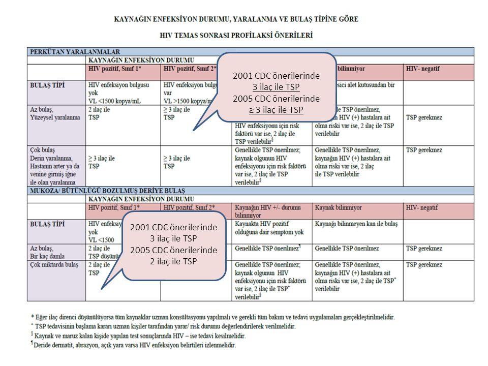 2001 CDC önerilerinde 3 ilaç ile TSP 2005 CDC önerilerinde 2 ilaç ile TSP 2001 CDC önerilerinde 3 ilaç ile TSP 2005 CDC önerilerinde ≥ 3 ilaç ile TSP