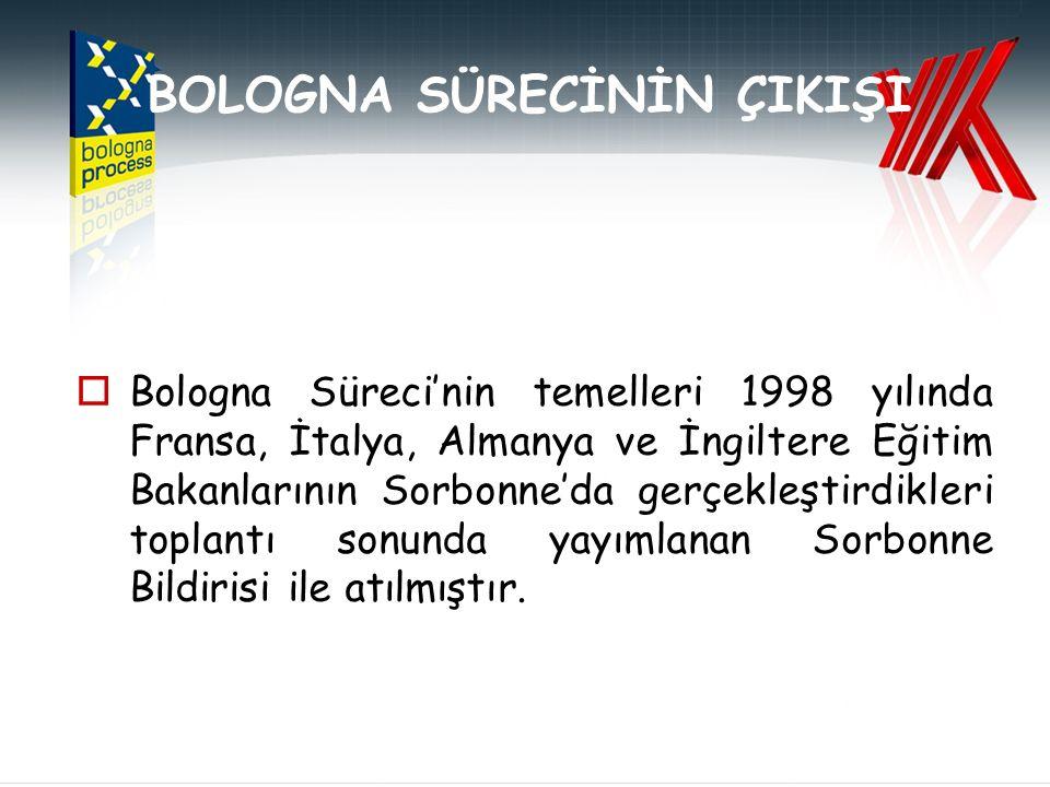 TEŞEKKÜR EDERİM…. İLGİNİZE TEŞEKKÜR EDERİM…. http://bologna.yok.gov.tr http://bologna.gov.tr