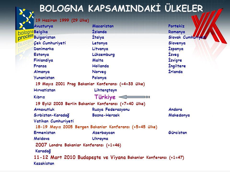 BOLOGNA KAPSAMINDAKİ ÜLKELER 19 Haziran 1999 (29 ülke) AvusturyaMacaristanPortekiz BelçikaİzlandaRomanya BulgaristanİtalyaSlovak Cumhuriyeti Çek Cumhu