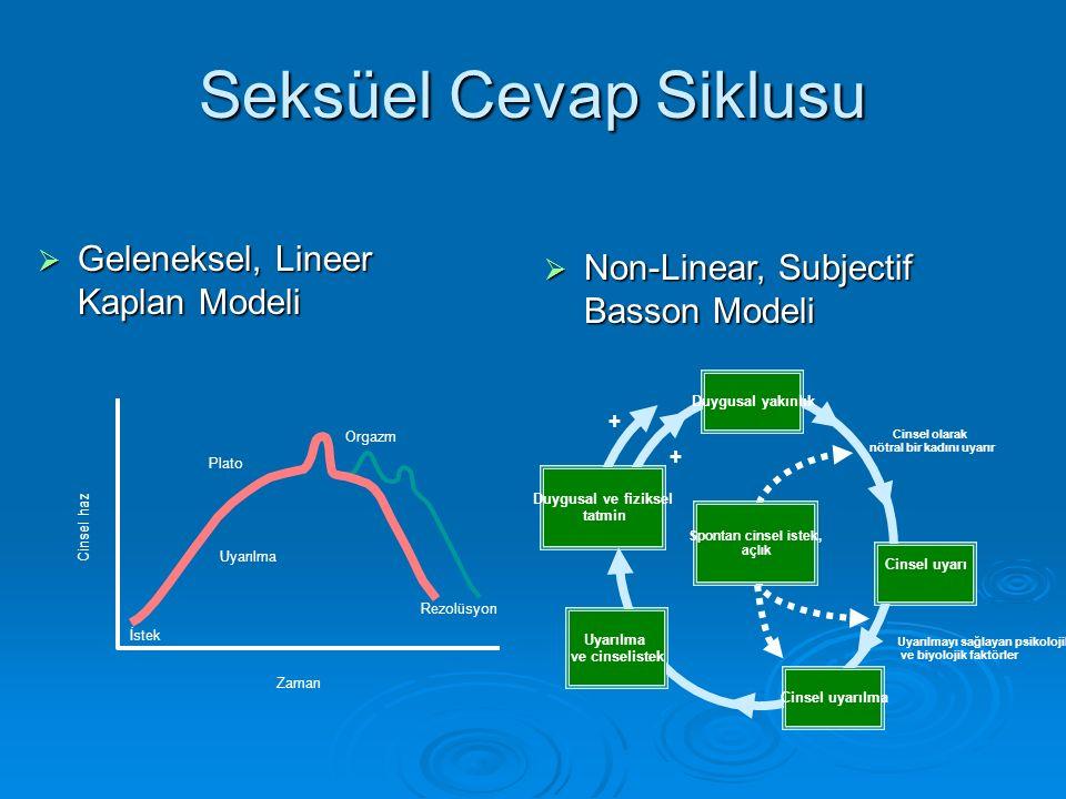 Seksüel Cevap Siklusu  Geleneksel, Lineer Kaplan Modeli  Non-Linear, Subjectif Basson Modeli Cinsel haz İstek Zaman Rezolüsyon Uyarılma Plato Orgazm