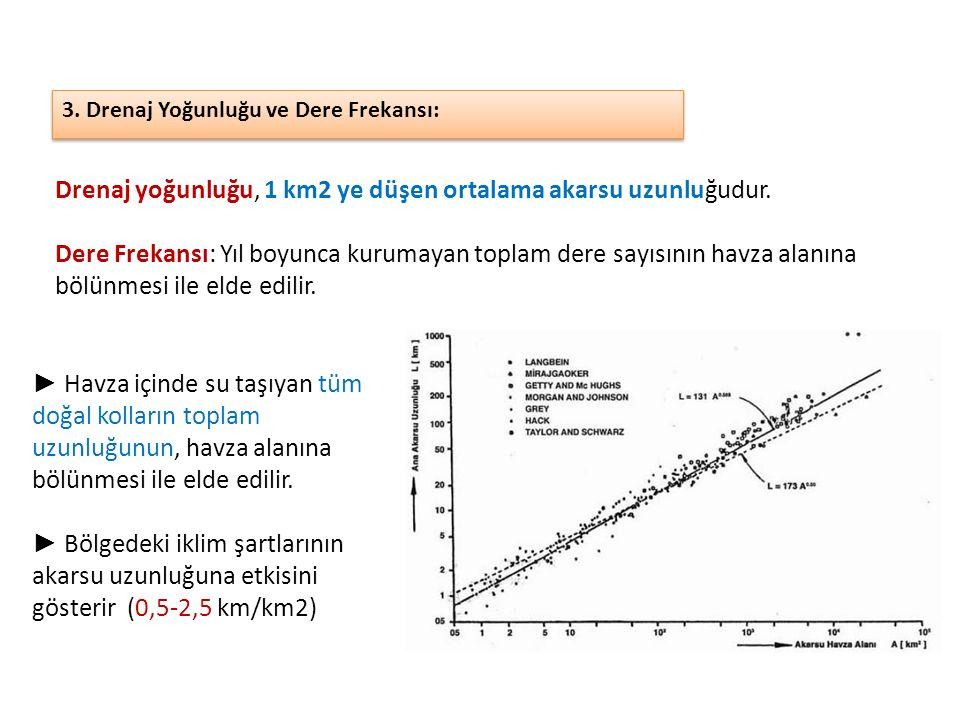 3. Drenaj Yoğunluğu ve Dere Frekansı: Drenaj yoğunluğu, 1 km2 ye düşen ortalama akarsu uzunluğudur. Dere Frekansı: Yıl boyunca kurumayan toplam dere s