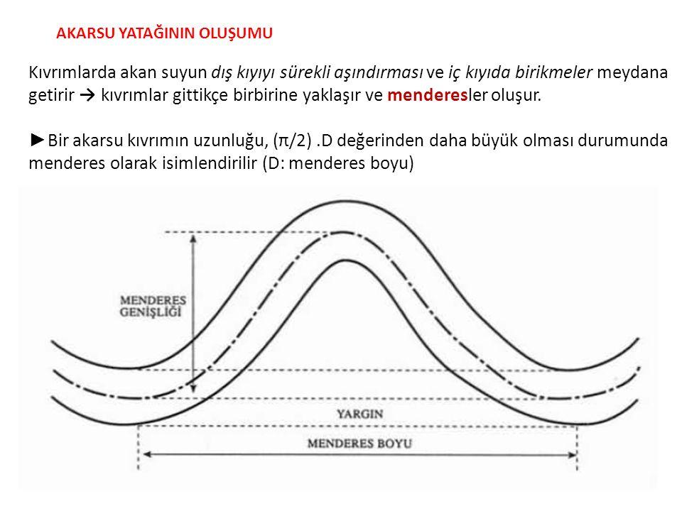 AKARSU YATAĞININ OLUŞUMU Kıvrımlarda akan suyun dış kıyıyı sürekli aşındırması ve iç kıyıda birikmeler meydana getirir → kıvrımlar gittikçe birbirine