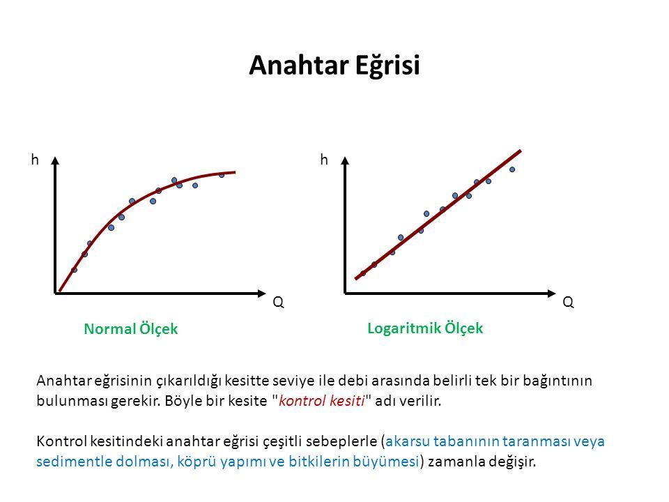 Anahtar Eğrisi Q h Q h Normal Ölçek Logaritmik Ölçek Anahtar eğrisinin çıkarıldığı kesitte seviye ile debi arasında belirli tek bir bağıntının bulunması gerekir.
