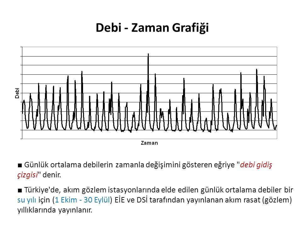 Debi - Zaman Grafiği ■ Günlük ortalama debilerin zamanla değişimini gösteren eğriye