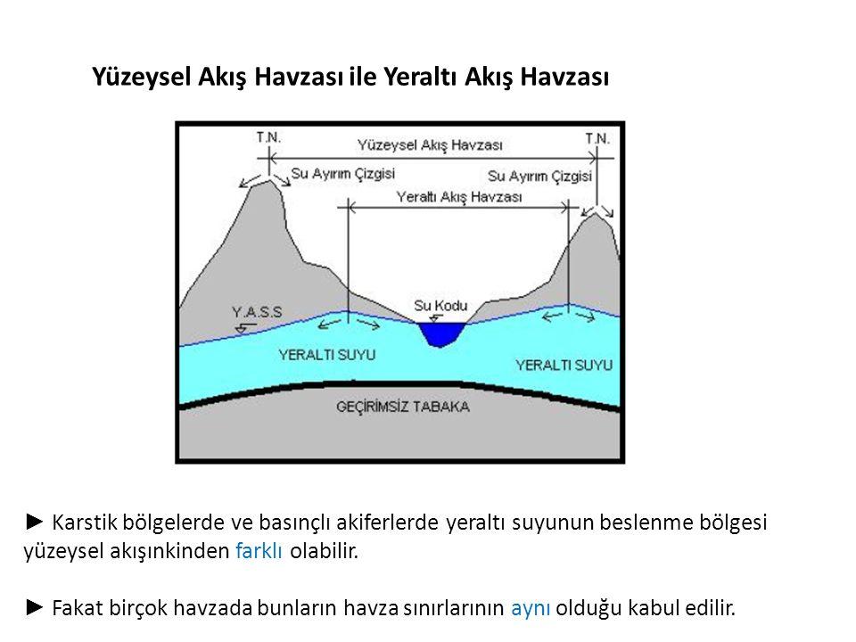 Yüzeysel Akış Havzası ile Yeraltı Akış Havzası ► Karstik bölgelerde ve basınçlı akiferlerde yeraltı suyunun beslenme bölgesi yüzeysel akışınkinden farklı olabilir.