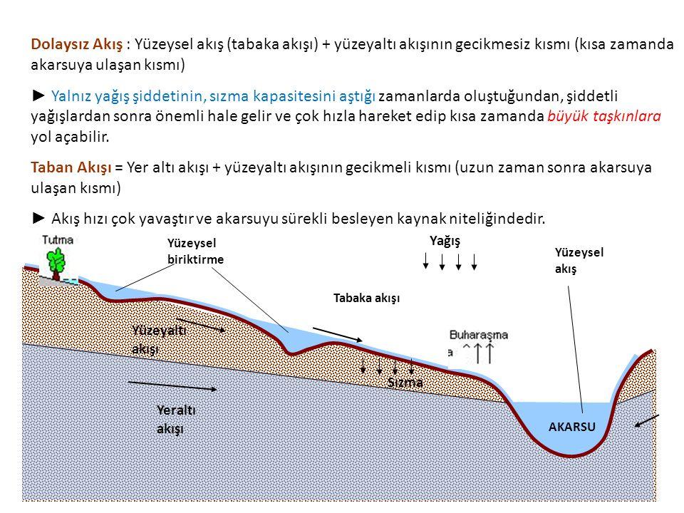 Yeraltı akışı Yüzeyaltı akışı Tabaka akışı Yüzeysel biriktirme Yağış Yüzeysel akış AKARSU Dolaysız Akış : Yüzeysel akış (tabaka akışı) + yüzeyaltı akı