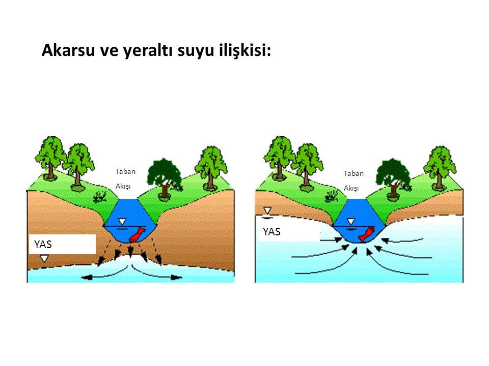 YAS Taban Akışı Taban Akışı Akarsu ve yeraltı suyu ilişkisi: