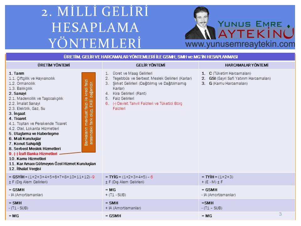 ÜRETİM YÖNTEMİ İLE GSMH; SMH ve MG'İN HESAPLANMASI / ÖRNEK ÜRETİM YÖNTEMİ 1.