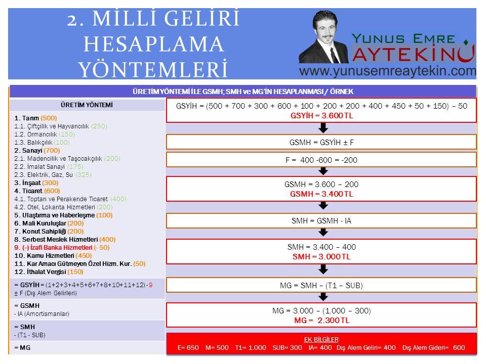 GELİR YÖNTEMİ İLE GSMH; SMH ve MG'İN HESAPLANMASI / ÖRNEK GELİR YÖNTEMİ 1.Ücret ve Maaş Gelirleri (1.000) 2.Teş.
