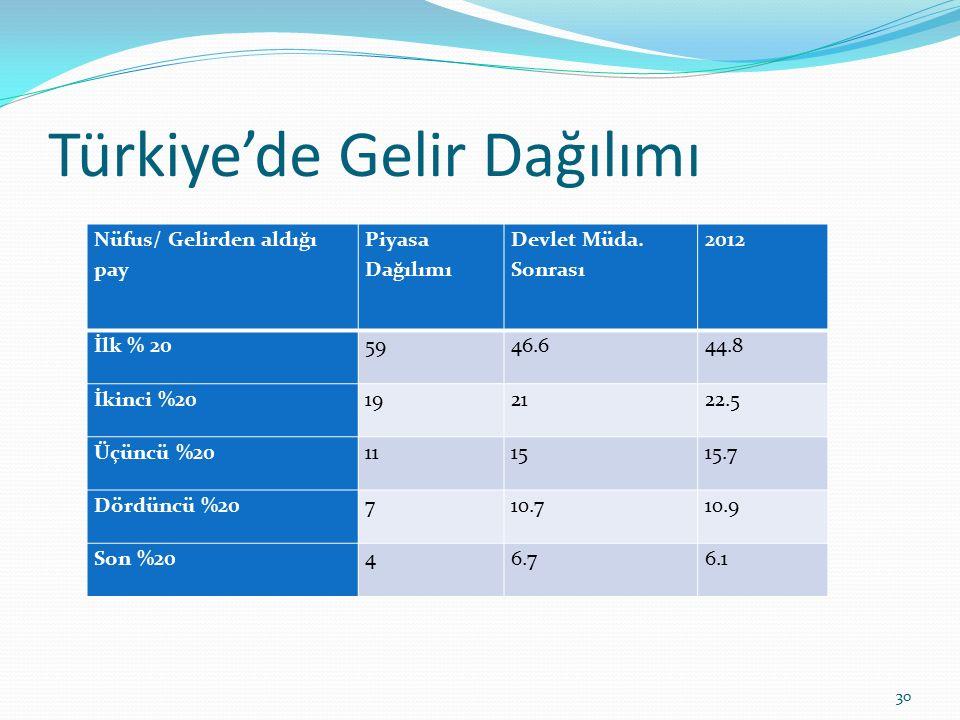 Türkiye'de Gelir Dağılımı Nüfus/ Gelirden aldığı pay Piyasa Dağılımı Devlet Müda. Sonrası 2012 İlk % 205946.644.8 İkinci %20192122.5 Üçüncü %20111515.