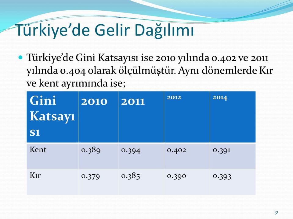 Türkiye'de Gelir Dağılımı Türkiye'de Gini Katsayısı ise 2010 yılında 0.402 ve 2011 yılında 0.404 olarak ölçülmüştür. Aynı dönemlerde Kır ve kent ayrım
