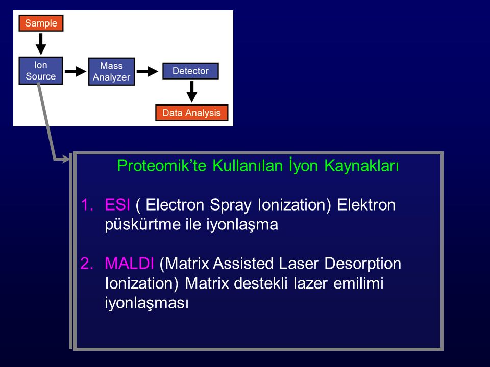 Proteomik'te Kullanılan İyon Kaynakları 1.ESI ( Electron Spray Ionization) Elektron püskürtme ile iyonlaşma 2.MALDI (Matrix Assisted Laser Desorption Ionization) Matrix destekli lazer emilimi iyonlaşması