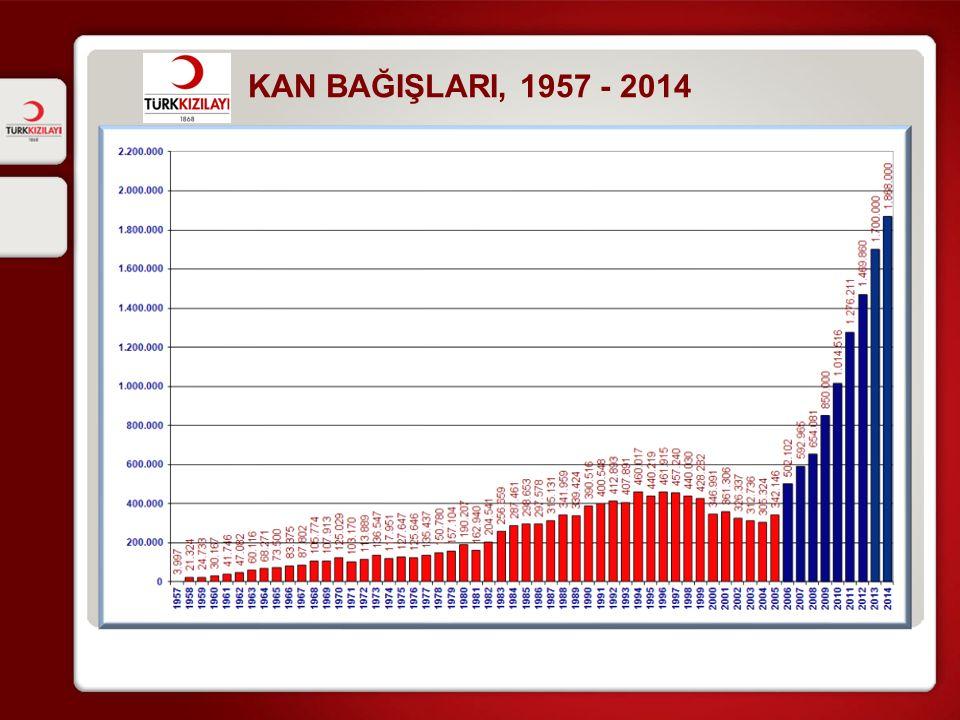 KAN BAĞIŞLARI, 1957 - 2014