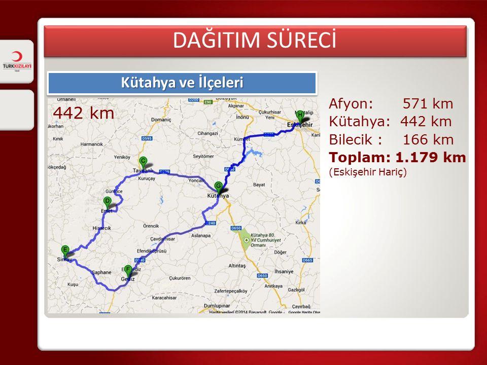 DAĞITIM SÜRECİ Kütahya ve İlçeleri 442 km Afyon: 571 km Kütahya: 442 km Bilecik : 166 km Toplam: 1.179 km (Eskişehir Hariç)