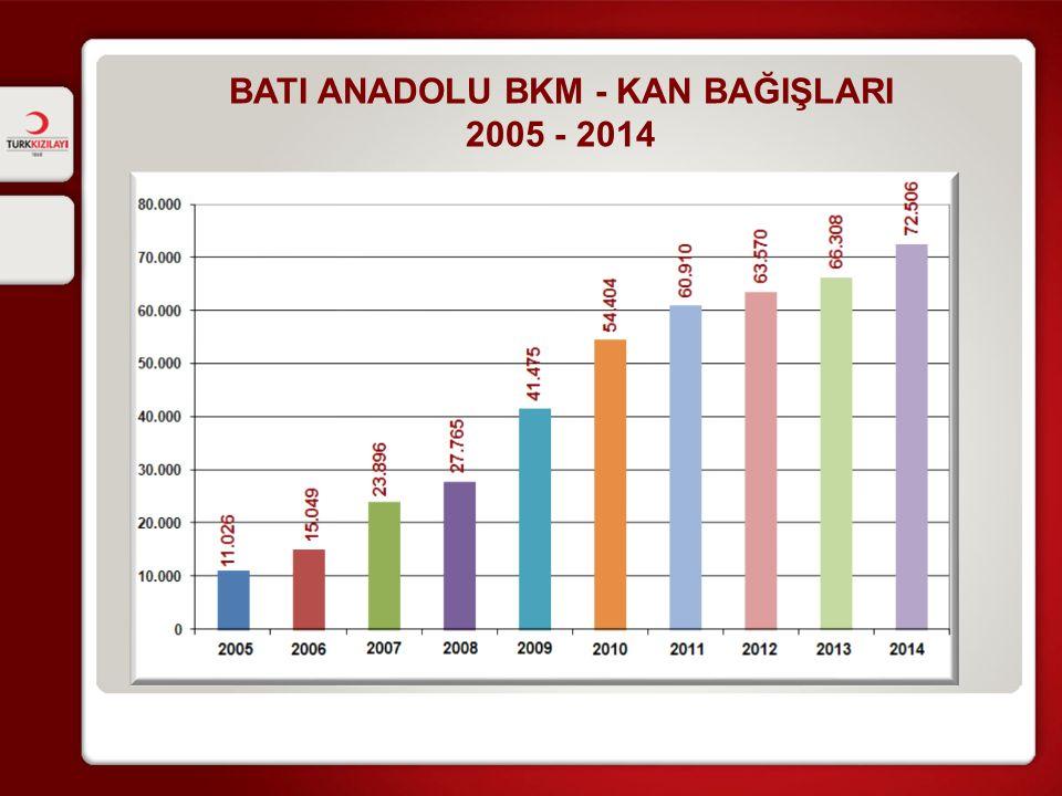 BATI ANADOLU BKM - KAN BAĞIŞLARI 2005 - 2014
