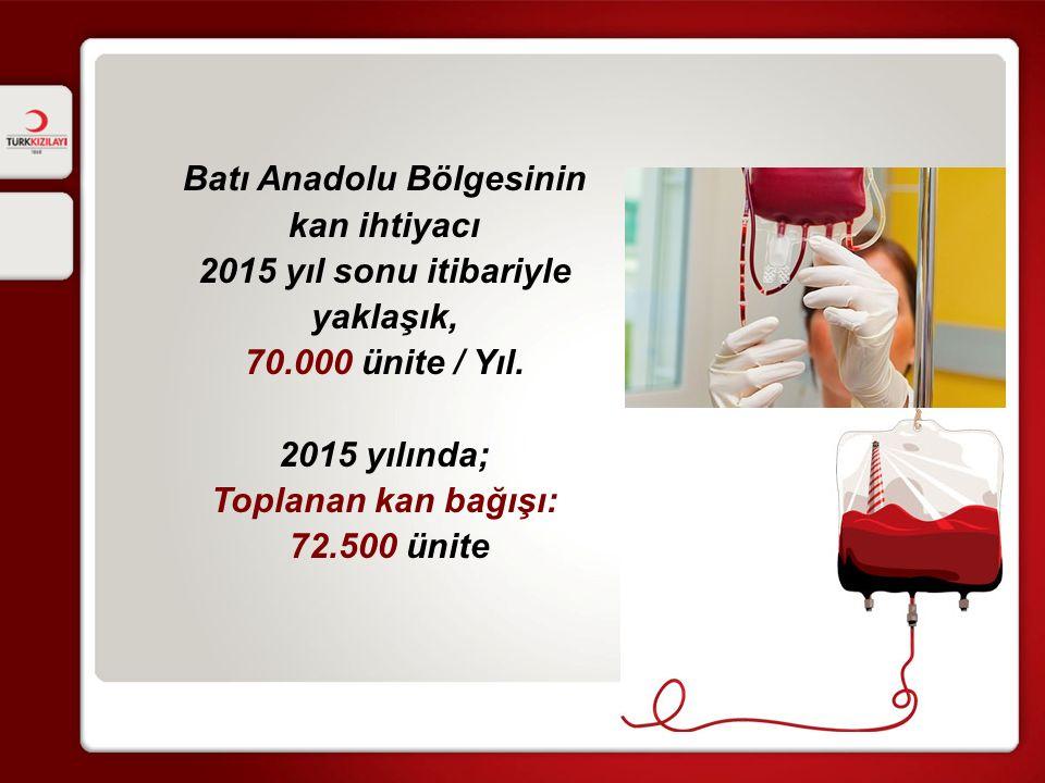 Batı Anadolu Bölgesinin kan ihtiyacı 2015 yıl sonu itibariyle yaklaşık, 70.000 ünite / Yıl.