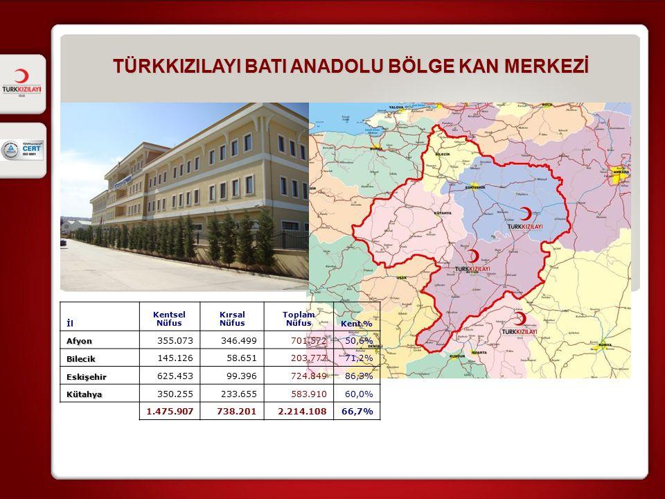 TÜRKKIZILAYI BATI ANADOLU BÖLGE KAN MERKEZİ İl Kentsel Nüfus Kırsal Nüfus Toplam NüfusKent %Afyon 355.073346.499701.57250,6% Bilecik 145.12658.651203.77771,2% Eskişehir 625.45399.396724.84986,3% Kütahya 350.255233.655583.91060,0% 1.475.907738.2012.214.10866,7%