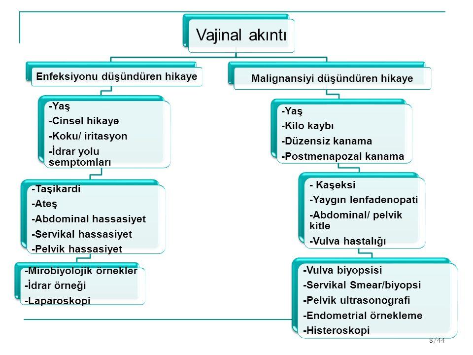 Vajinal akıntı Enfeksiyonu düşündüren hikaye -Yaş -Cinsel hikaye -Koku/ iritasyon -İdrar yolu semptomları -Taşikardi -Ateş -Abdominal hassasiyet -Servikal hassasiyet -Pelvik hassasiyet -Mirobiyolojik örnekler -İdrar örneği -Laparoskopi Malignansiyi düşündüren hikaye -Yaş -Kilo kaybı -Düzensiz kanama -Postmenapozal kanama - Kaşeksi -Yaygın lenfadenopati -Abdominal/ pelvik kitle -Vulva hastalığı -Vulva biyopsisi -Servikal Smear/biyopsi -Pelvik ultrasonografi -Endometrial örnekleme -Histeroskopi 8/44