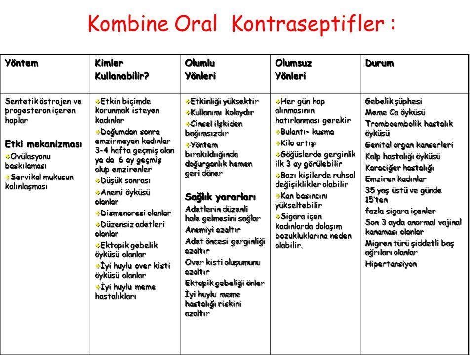 Kombine Oral Kontraseptifler :YöntemKimlerKullanabilir?OlumluYönleriOlumsuzYönleriDurum Sentetik östrojen ve progesteron içeren haplar Etki mekanizmas