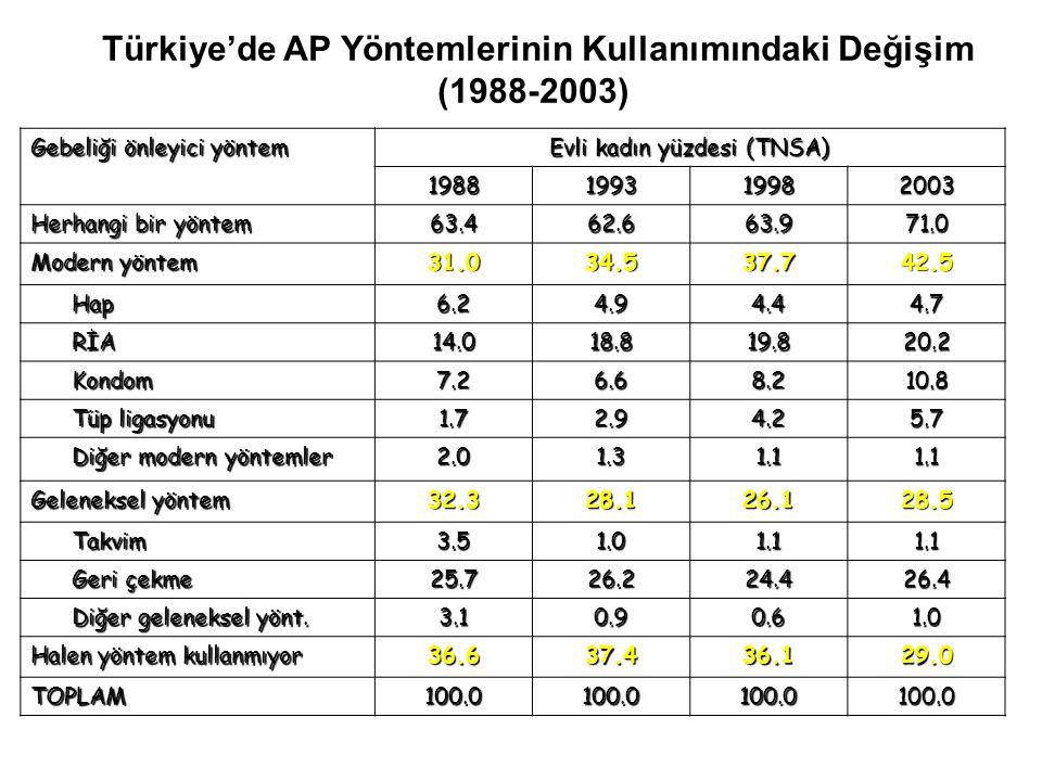 Türkiye'de AP Yöntemlerinin Kullanımındaki Değişim (1988-2003) Gebeliği önleyici yöntem Evli kadın yüzdesi (TNSA) 1988199319982003 Herhangi bir yöntem