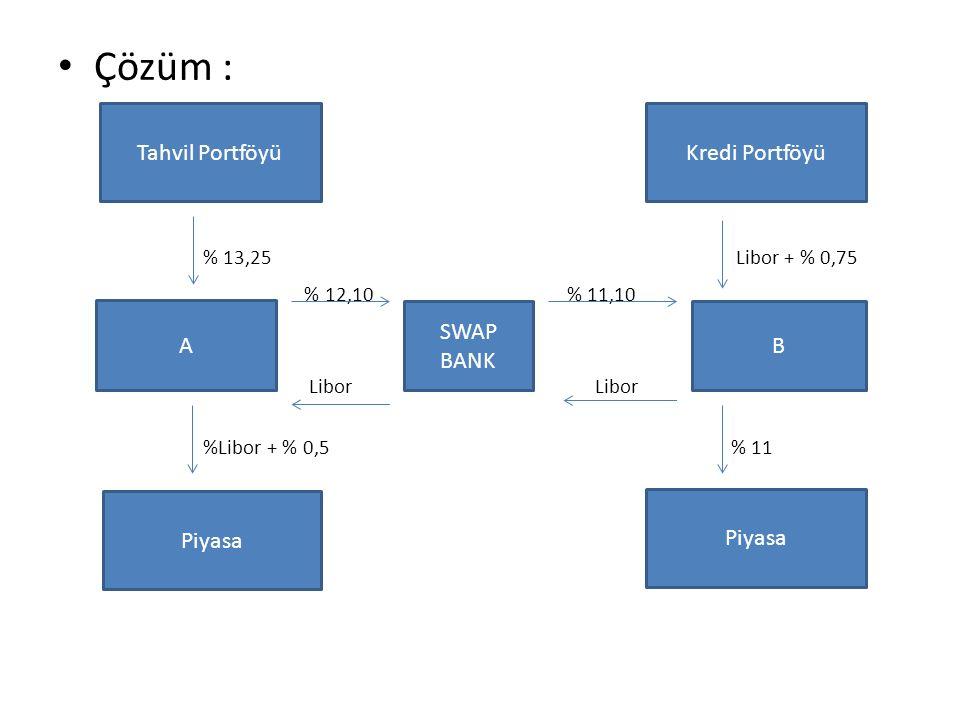 Çözüm : % 13,25 Libor + % 0,75 % 12,10 % 11,10 Libor Libor %Libor + % 0,5 % 11 A Tahvil Portföyü Piyasa Kredi Portföyü B Piyasa SWAP BANK