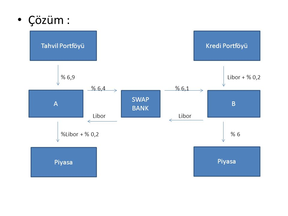 % 6,9 Libor + % 0,2 % 6,4 % 6,1 Libor Libor %Libor + % 0,2 % 6 A Tahvil Portföyü Piyasa Kredi Portföyü B Piyasa SWAP BANK