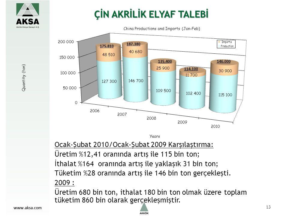 87.981 310.909 ÇİN AKRİLİK ELYAF TALEBİ Ocak-Şubat 2010/Ocak-Şubat 2009 Karşılaştırma: Üretim %12,41 oranında artış ile 115 bin ton; İthalat %164 oranında artış ile yaklaşık 31 bin ton; Tüketim %28 oranında artış ile 146 bin ton gerçekleşti.