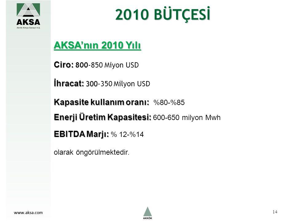 2010 BÜTÇESİ AKSA'nın 2010 Yılı Ciro: Ciro: 800-850 Miyon USD İhracat: 300 İhracat: 300-350 Milyon USD Kapasite kullanım oranı: Kapasite kullanım oranı: %80-%85 Enerji Üretim Kapasitesi: Enerji Üretim Kapasitesi: 600-650 milyon Mwh EBITDA Marjı: EBITDA Marjı: % 12-%14 olarak öngörülmektedir.