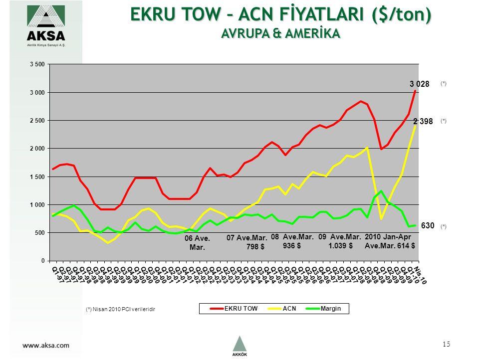 EKRU TOW – ACN FİYATLARI ($/ton) AVRUPA & AMERİKA (*) (*) Nisan 2010 PCI verileridir 15