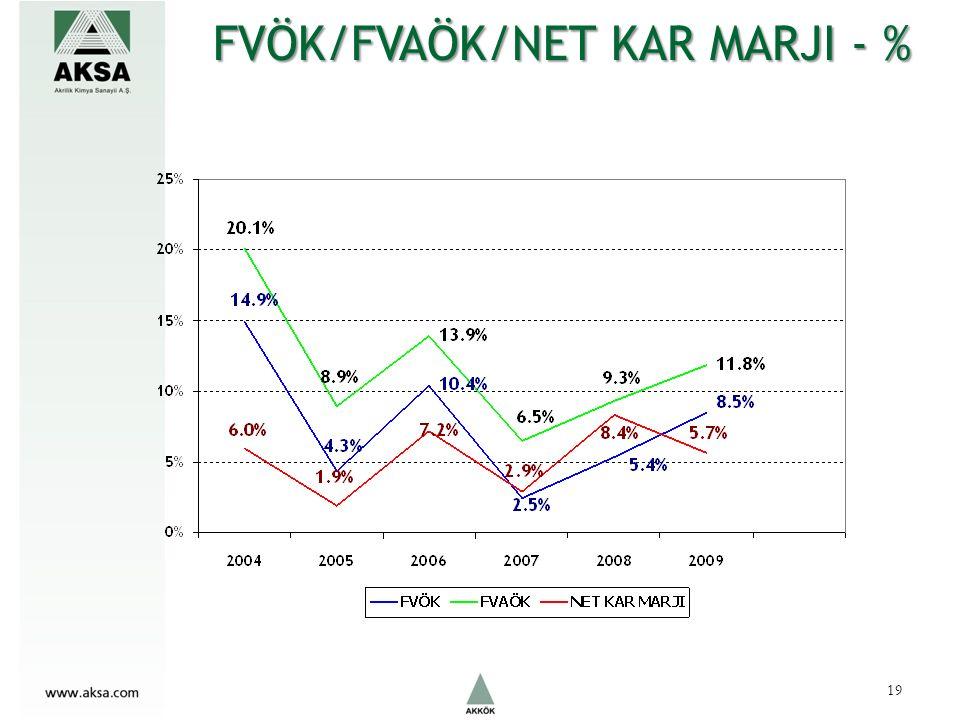 FVÖK/FVAÖK/NET KAR MARJI - % 19