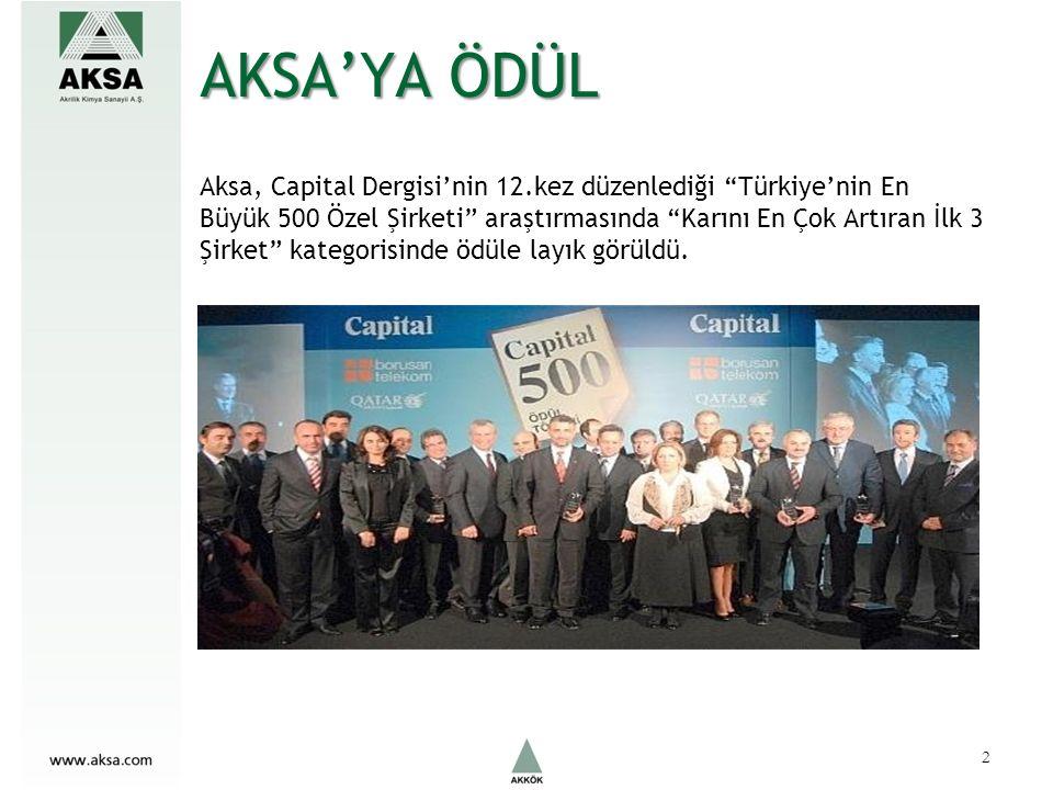 AKSA'YA ÖDÜL Aksa, Capital Dergisi'nin 12.kez düzenlediği Türkiye'nin En Büyük 500 Özel Şirketi araştırmasında Karını En Çok Artıran İlk 3 Şirket kategorisinde ödüle layık görüldü.