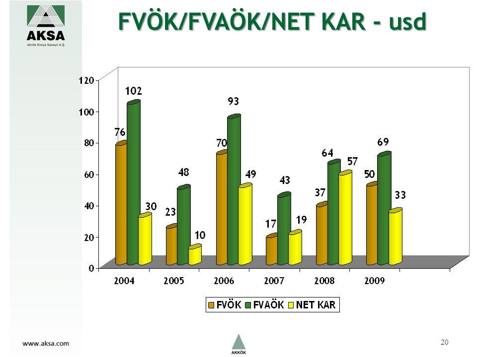 FVÖK/FVAÖK/NET KAR - usd 20