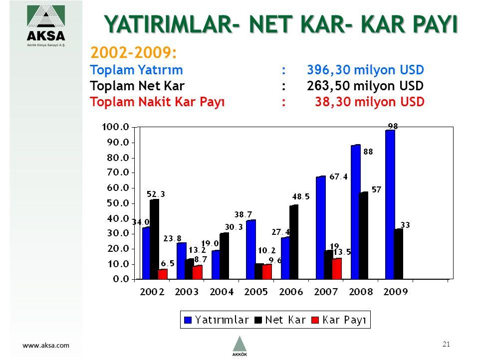 2002-2009: Toplam Yatırım : 3 9 6,30 milyon USD Toplam Net Kar : 2 63,50 milyon USD Toplam Nakit Kar Payı : 38,30 milyon USD YATIRIMLAR- NET KAR- KAR PAYI 21