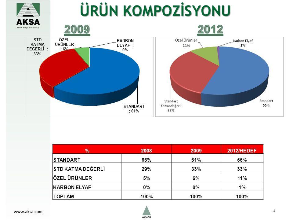 ÜRÜN KOMPOZİSYONU %200820092012/HEDEF STANDART66%61%55% STD KATMA DEĞERLİ29%33% ÖZEL ÜRÜNLER5%6%11% KARBON ELYAF0% 1% TOPLAM100% 4